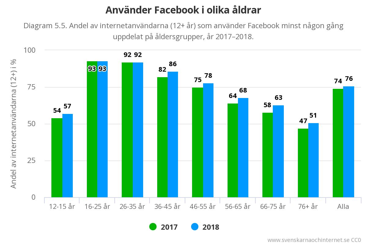 facebook anvandning olika aldrar